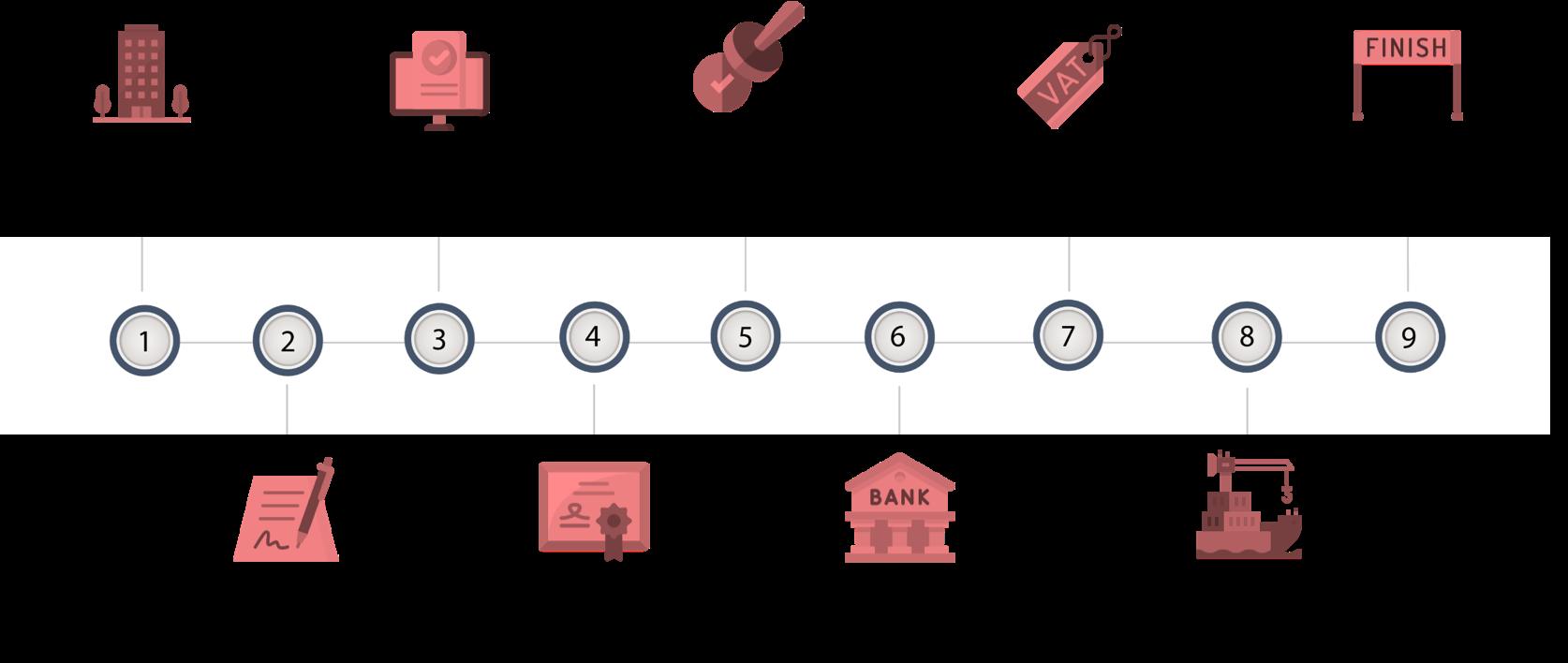 China company registration procedure 2021