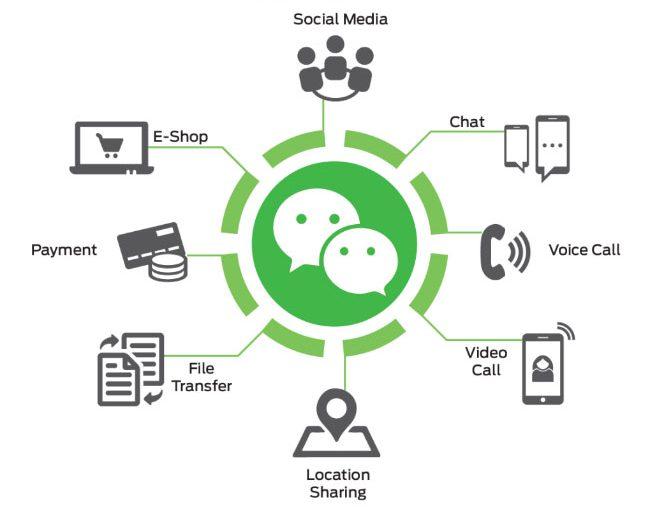 WeChat functions