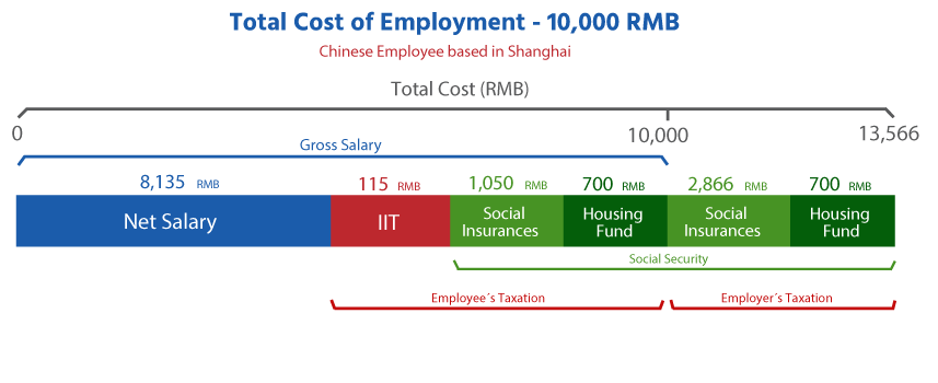 cost of Employment in China Shanghai
