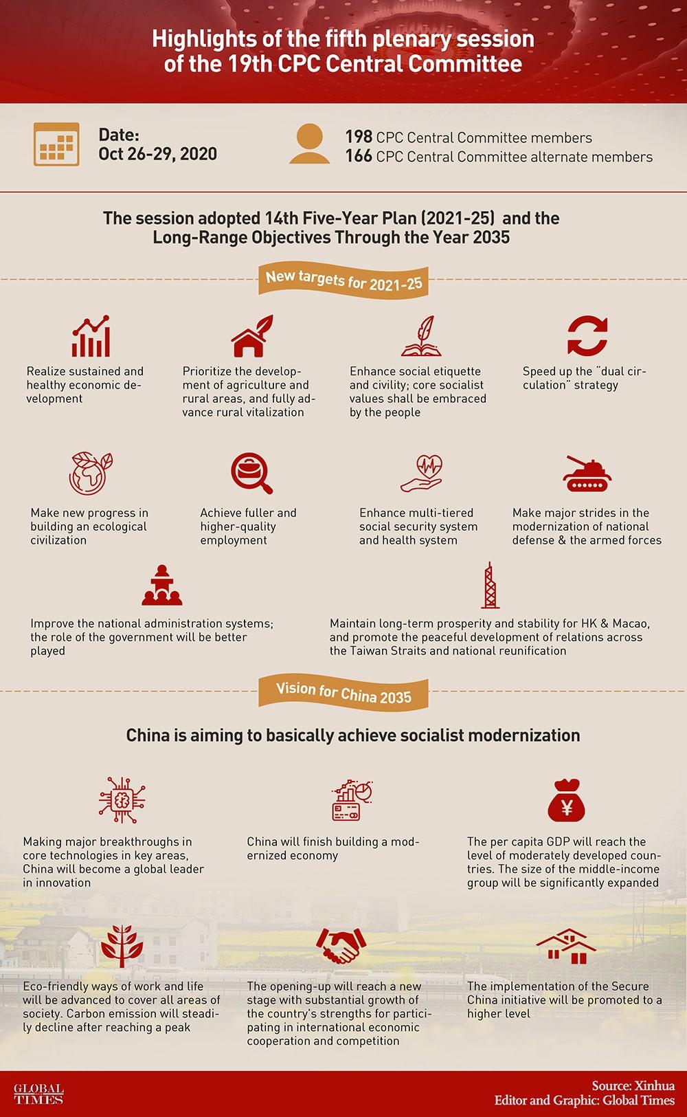 China's Modern Socialism Goals