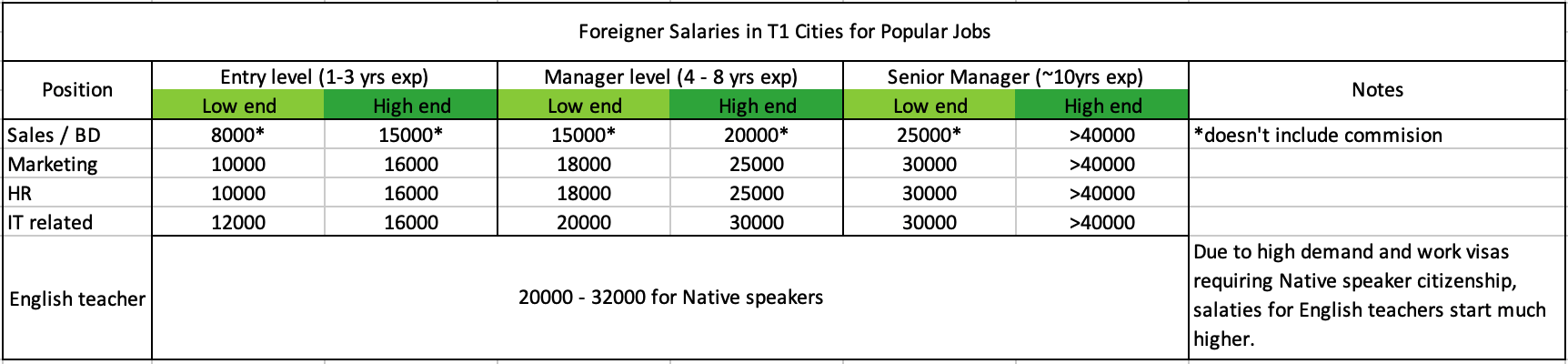foreigner wages in China T1 Cities