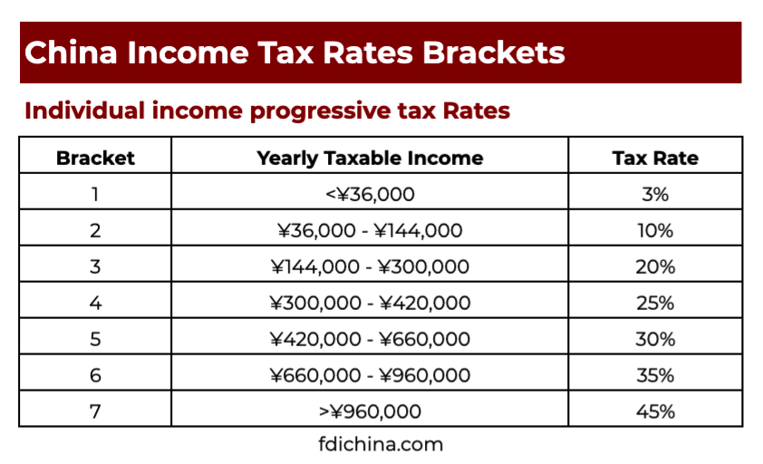 China Individual Income Tax Rates Brackets