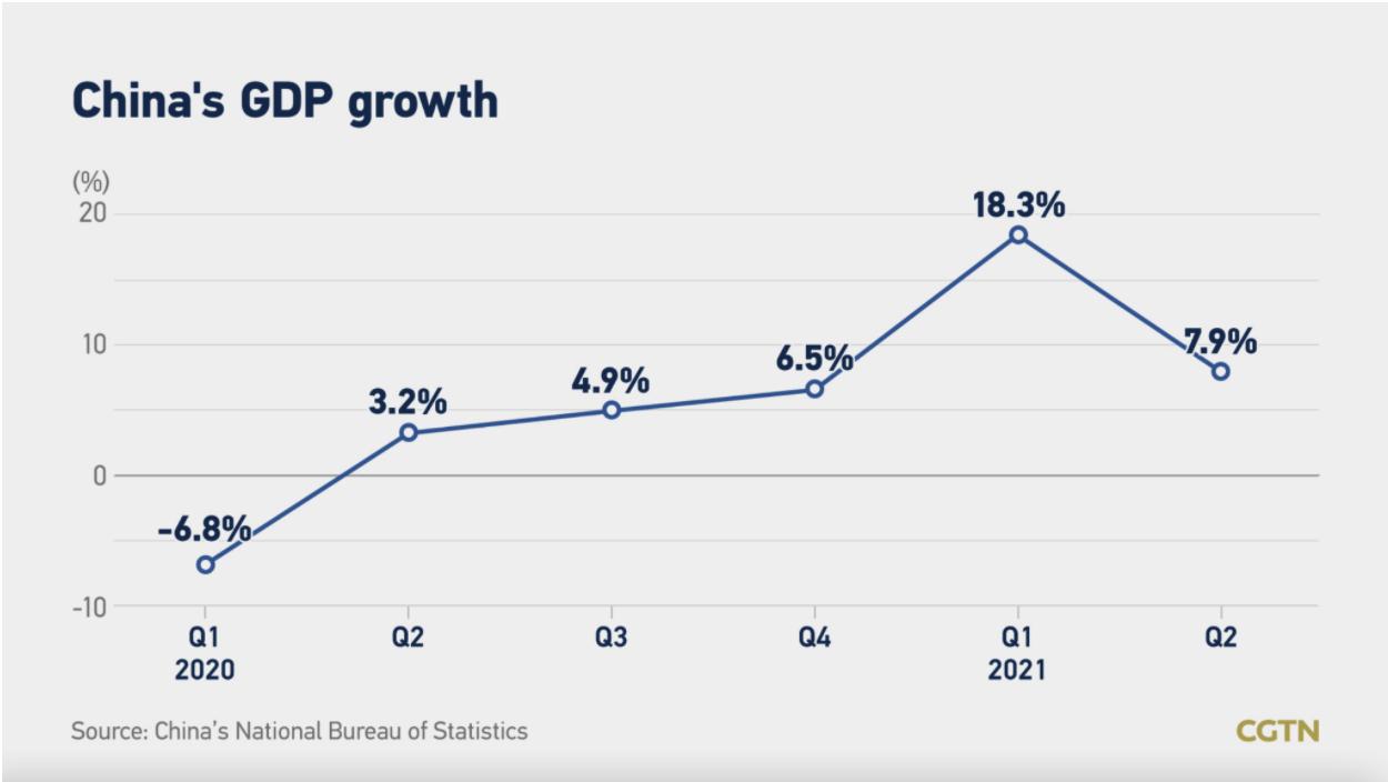 2021 China GDP Growth