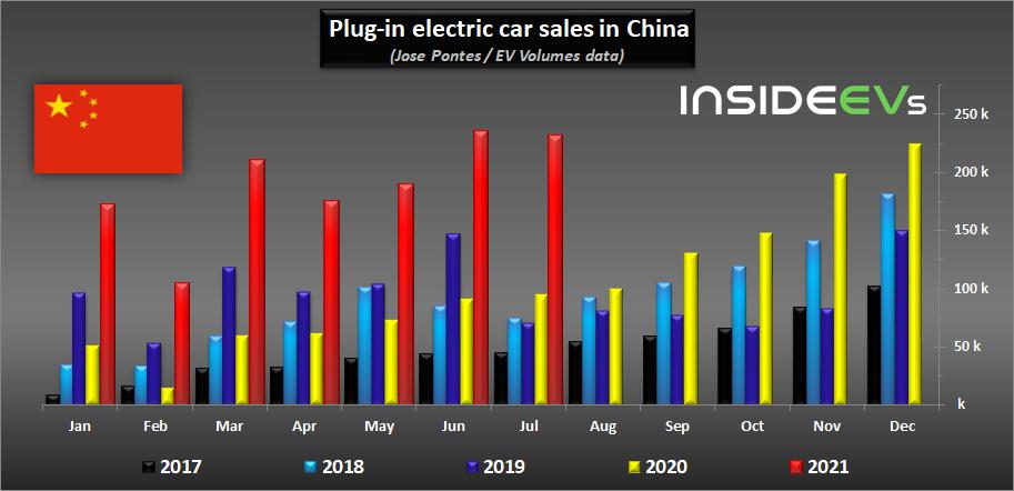 EV Sales in China